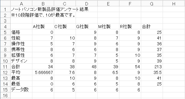 Kingsoft Spreadsheets 2013 関数の入力(データの個数)
