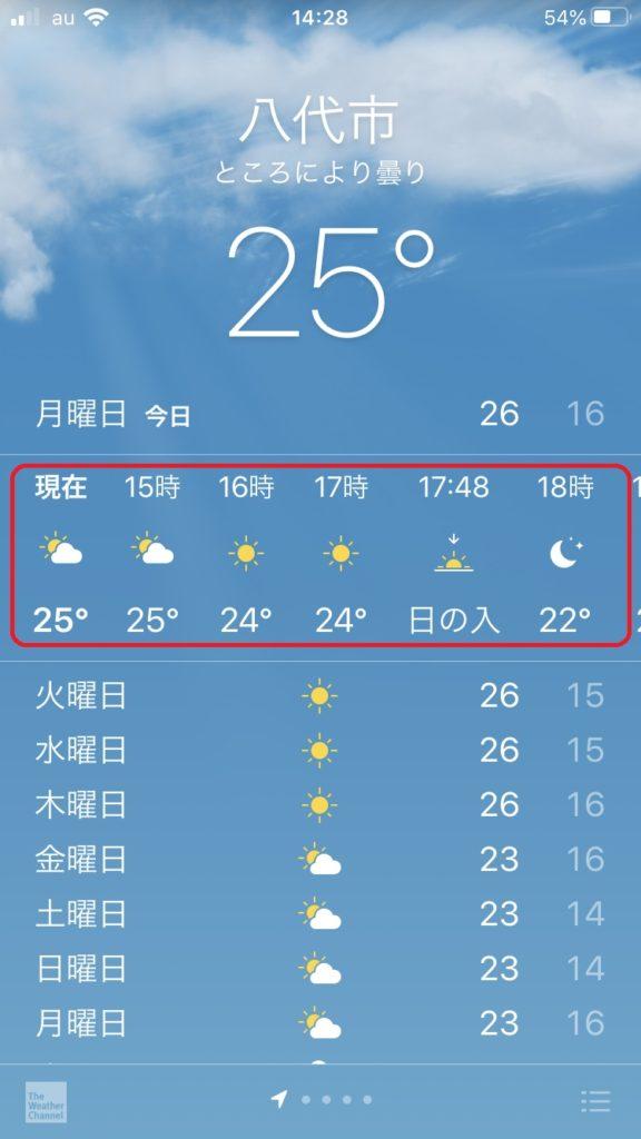 時刻の部分を左右に動かすと、1日の天気がわかります。
